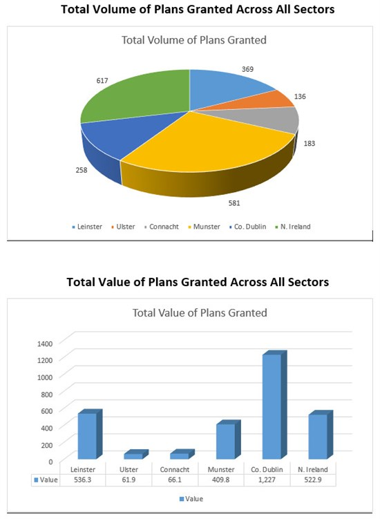 Total Volume Of Plans Granted Across All Sectors