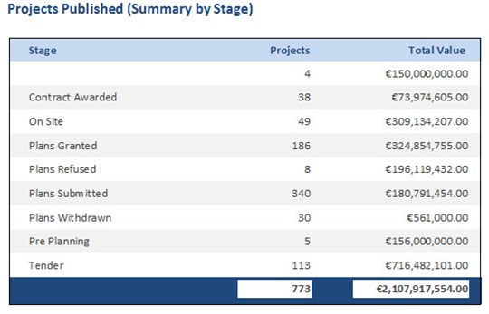 Projects Published By Stage