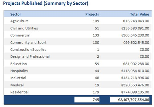 Projects Published By Sector