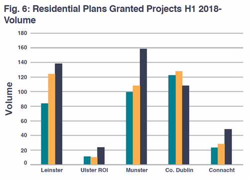Residential Sector Construction Activity For The First 6 Months Of
